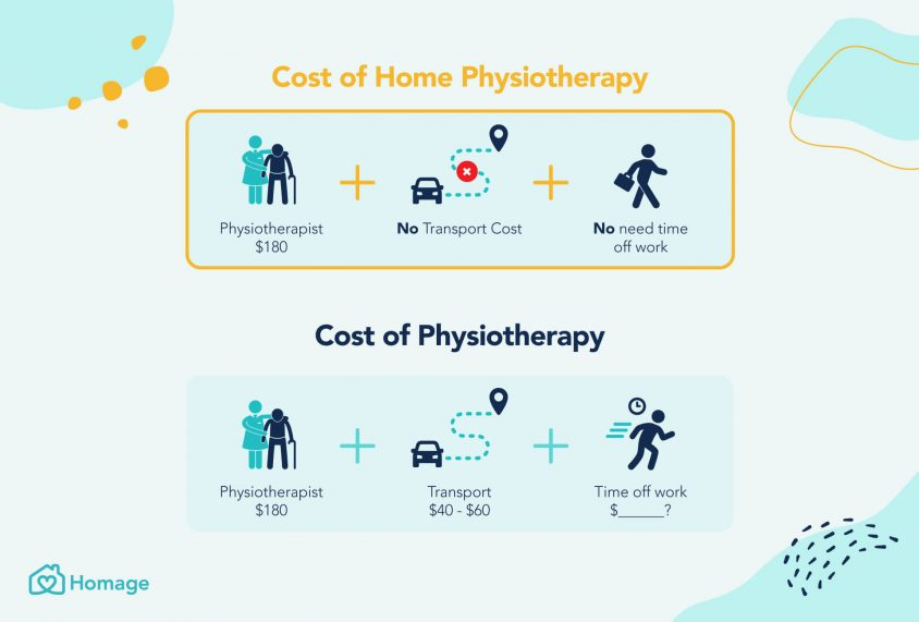 Comparison of the cost and benefits of physiotherapy and home physiotherapy