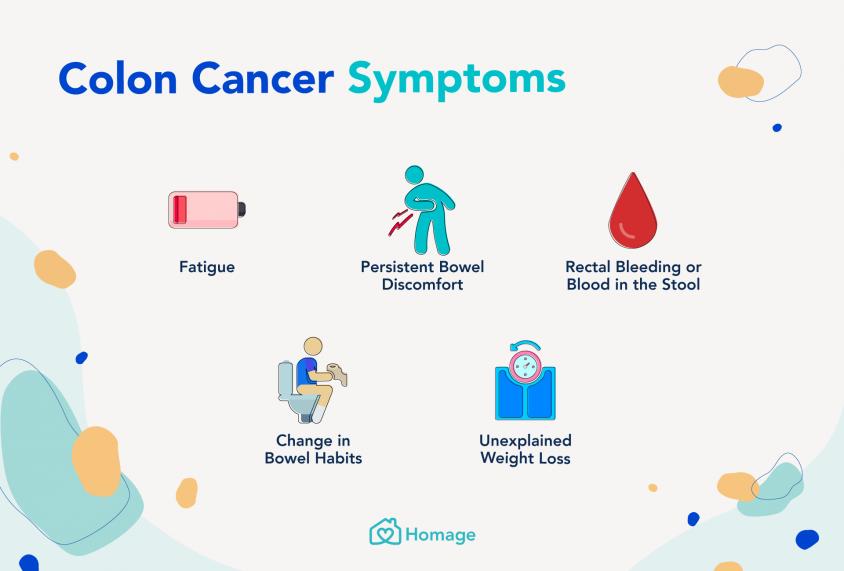 Rectal cancer urinary symptoms