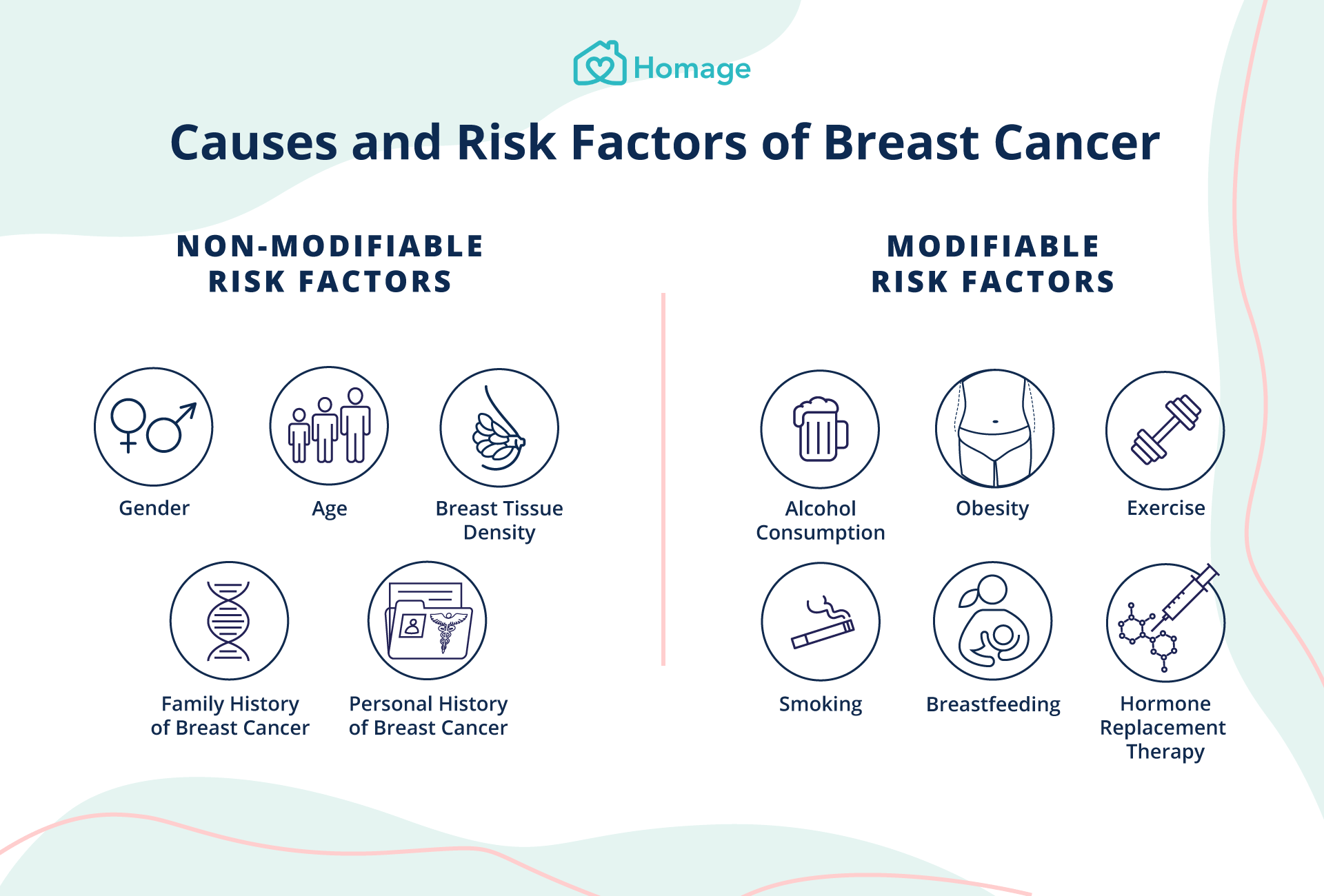 breast cancer caused by hormones