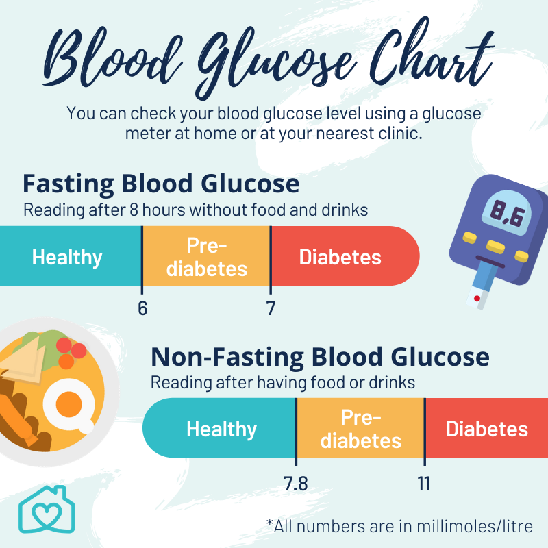 blood glucose chart with both the fasting and non-fasting blood glucose levels for healthy, pre-diabetic and diabetic individuals