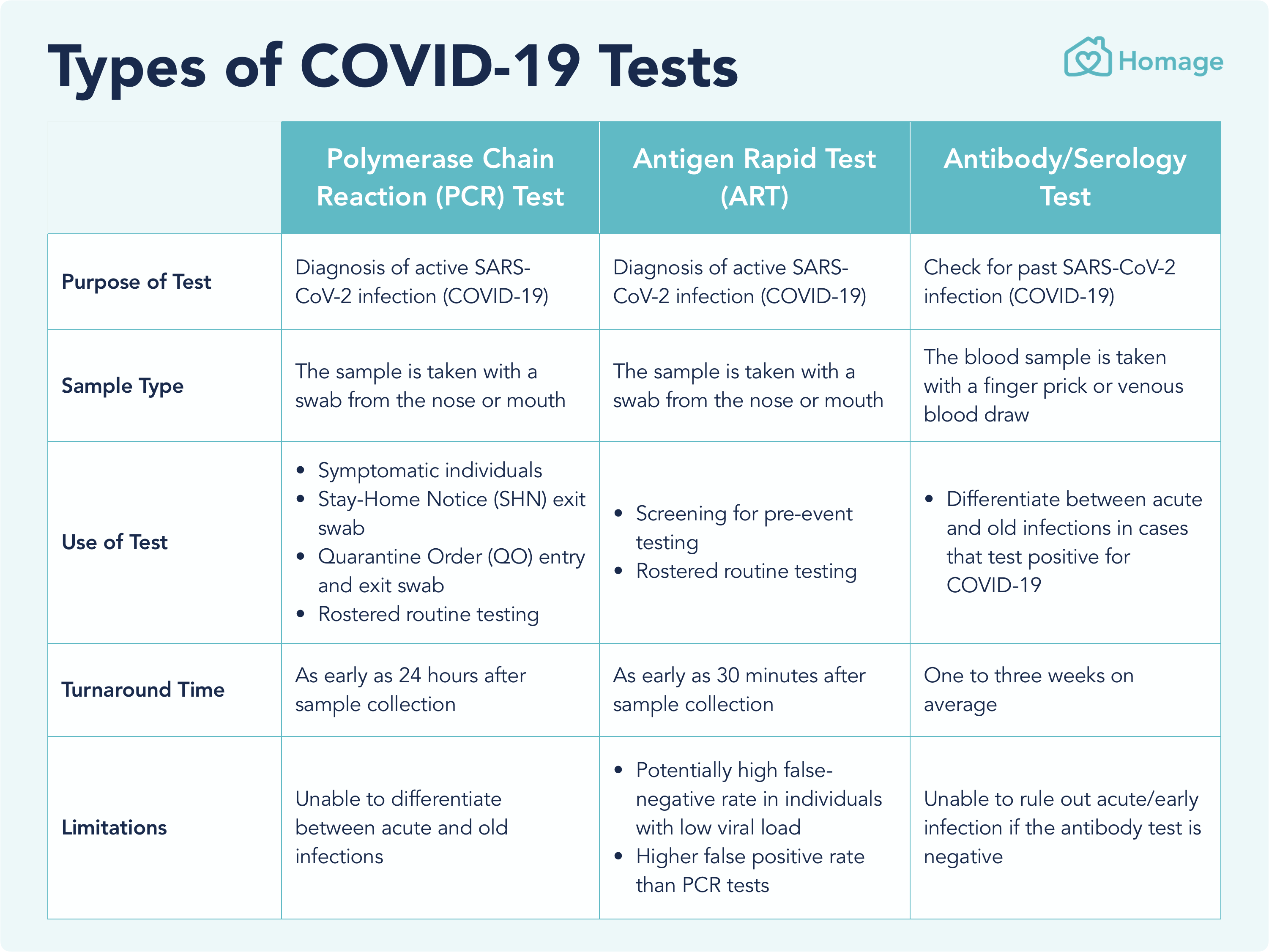 Types of COVID-19 Test