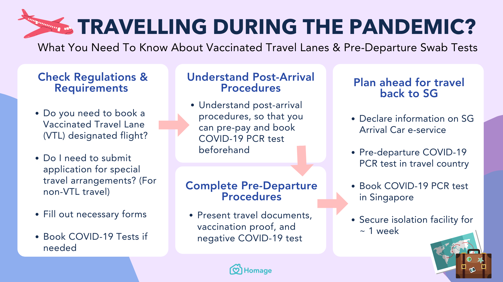 vaccinated travel lane, covid-19 travel, pandemic, travel, covid-19 pcr test